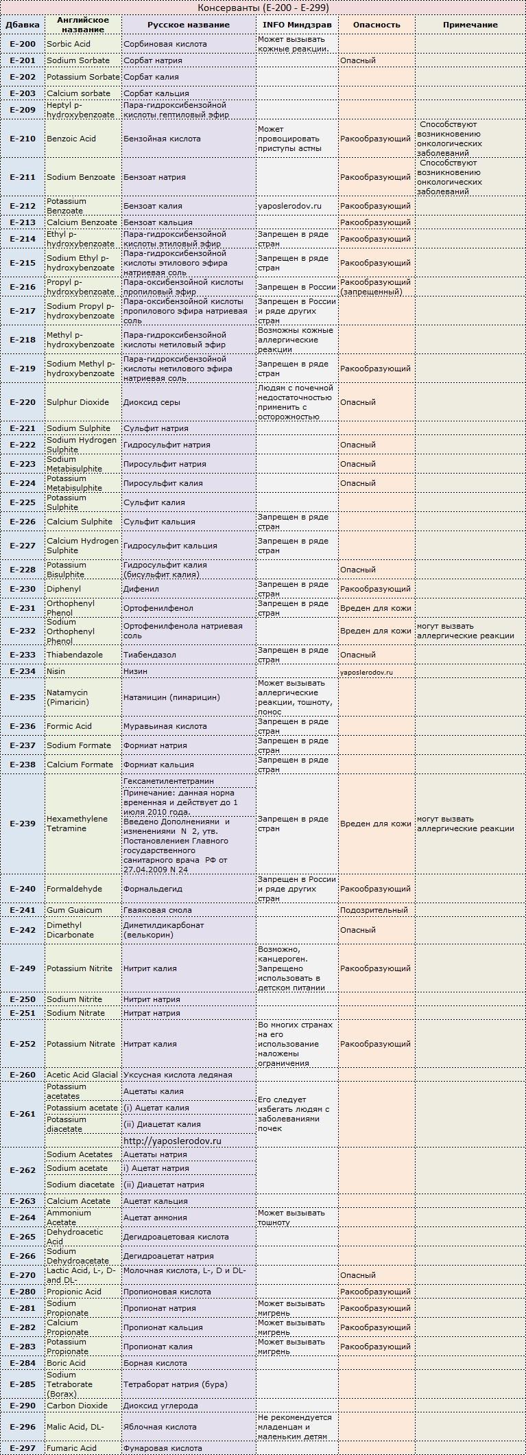 добавки е таблица вредные и полезные свойства и противопоказания