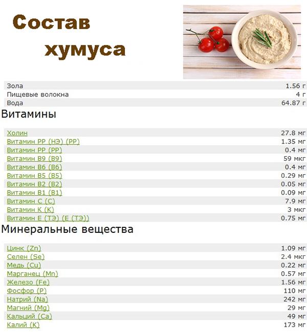 хумус польза и вред для организма