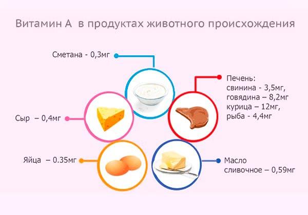 печень трески польза и вред при беременности