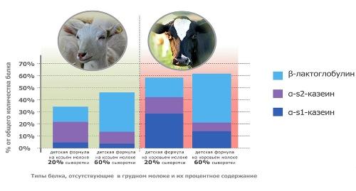 козье молоко полезные свойства и противопоказания при онкологии
