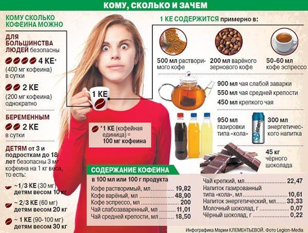 кофе и сосуды головного мозга польза и вред