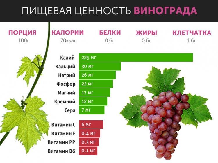 чем полезен виноград для организма для сосудов