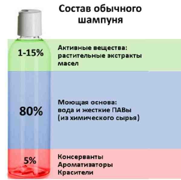 мыть голову содой польза и вред