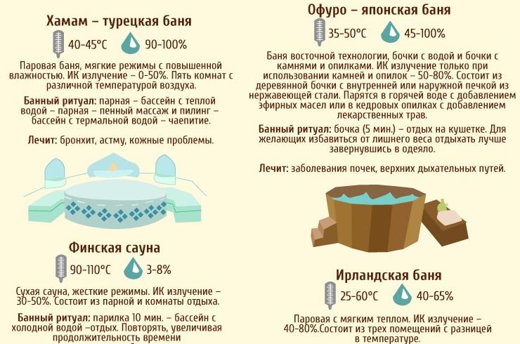 баня польза и вред для здоровья